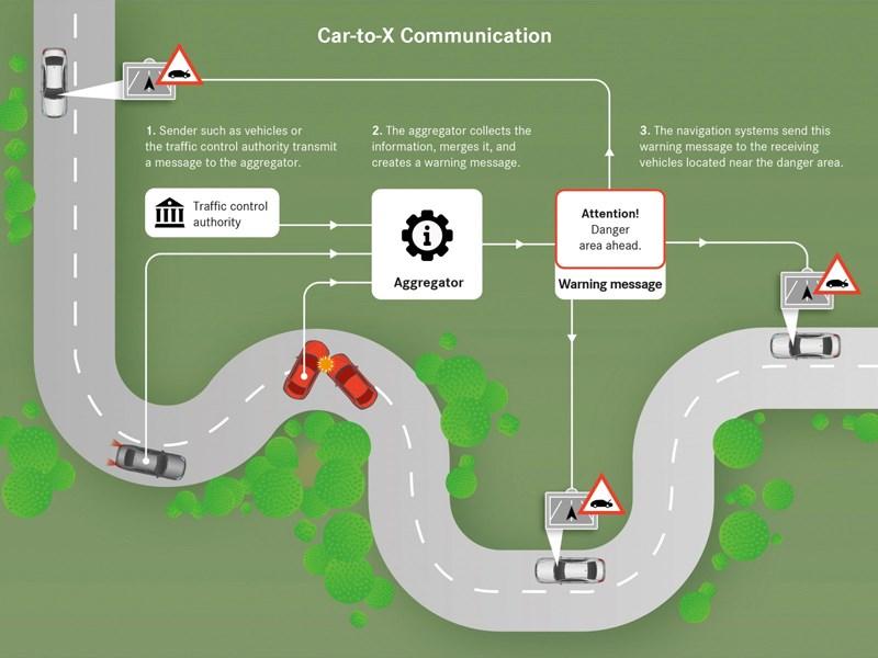 Car Avenue Plus de sécurité routière grâce à la communication Car-to-X :