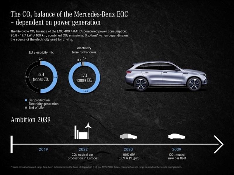 Car Avenue Le Mercedes-Benz EQC est ce véhicule durable